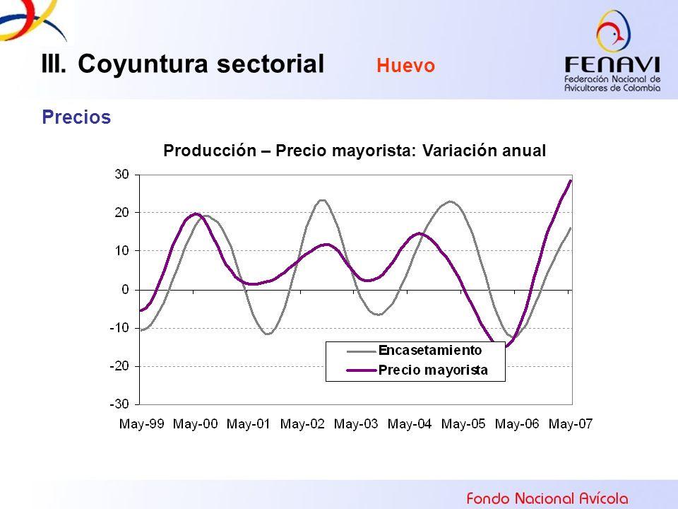 III. Coyuntura sectorial Huevo Precios Producción – Precio mayorista: Variación anual