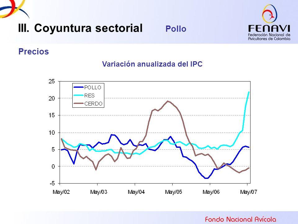 III. Coyuntura sectorial Pollo Precios Variación anualizada del IPC