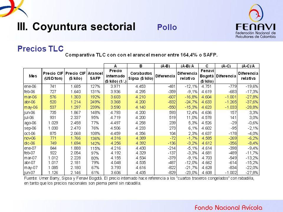 III. Coyuntura sectorial Pollo Precios TLC