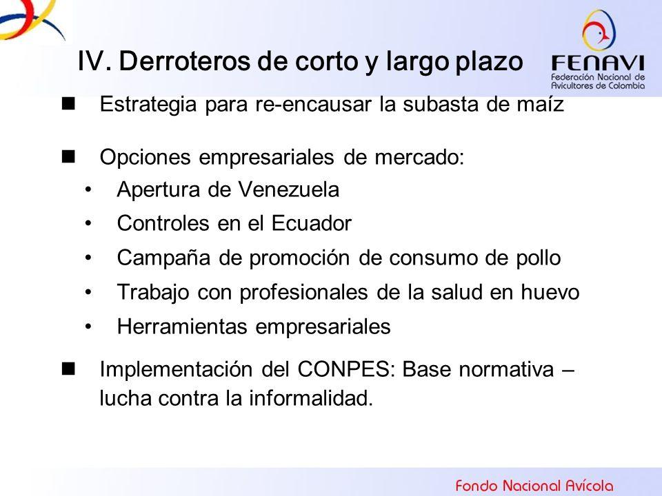 IV. Derroteros de corto y largo plazo Estrategia para re-encausar la subasta de maíz Opciones empresariales de mercado: Apertura de Venezuela Controle