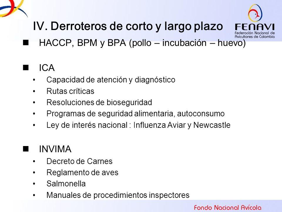 HACCP, BPM y BPA (pollo – incubación – huevo) ICA Capacidad de atención y diagnóstico Rutas críticas Resoluciones de bioseguridad Programas de segurid