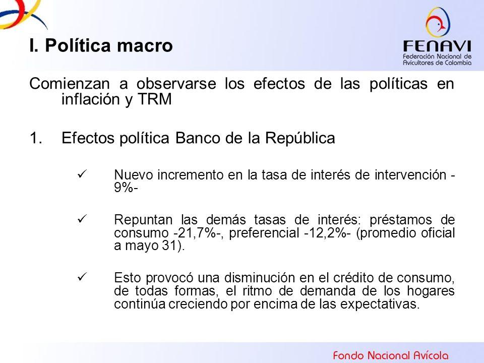 I. Política macro Comienzan a observarse los efectos de las políticas en inflación y TRM 1.Efectos política Banco de la República Nuevo incremento en