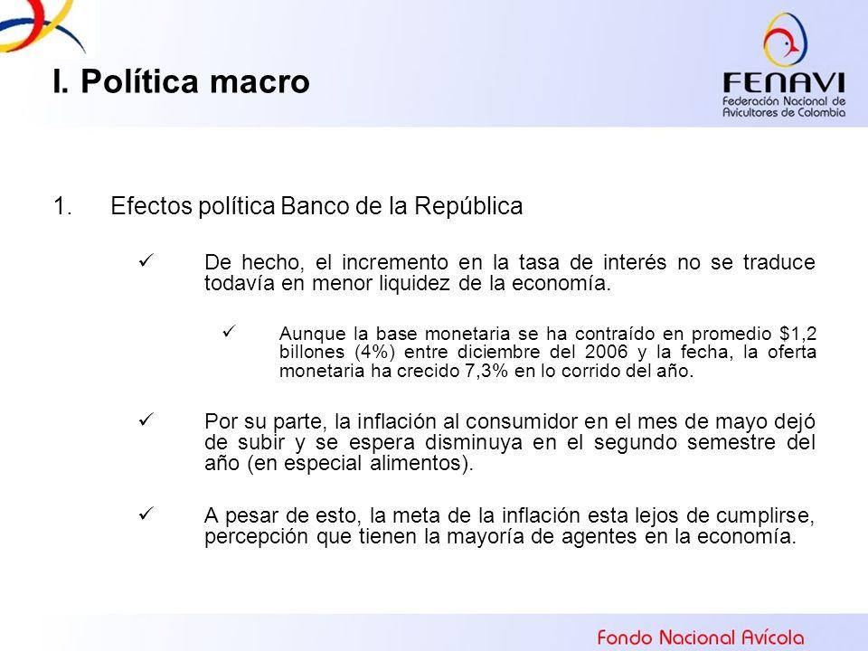 I. Política macro 1.Efectos política Banco de la República De hecho, el incremento en la tasa de interés no se traduce todavía en menor liquidez de la