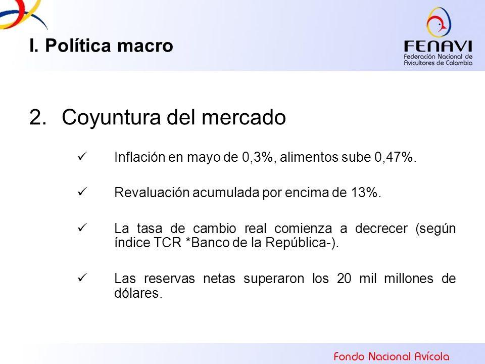 I. Política macro 2.Coyuntura del mercado Inflación en mayo de 0,3%, alimentos sube 0,47%. Revaluación acumulada por encima de 13%. La tasa de cambio
