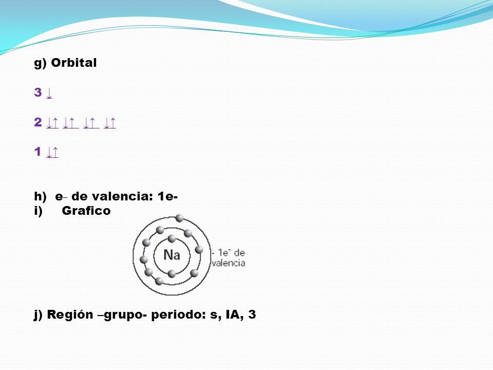 g) Orbital 3 2 1 h) e _ de valencia: 1e- i)Grafico j) Región –grupo- periodo: s, IA, 3