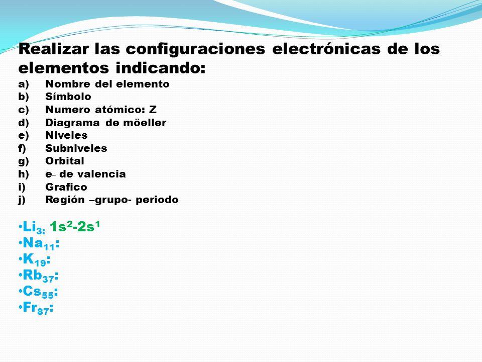 Realizar las configuraciones electrónicas de los elementos indicando: a)Nombre del elemento b)Símbolo c)Numero atómico: Z d)Diagrama de möeller e)Nive