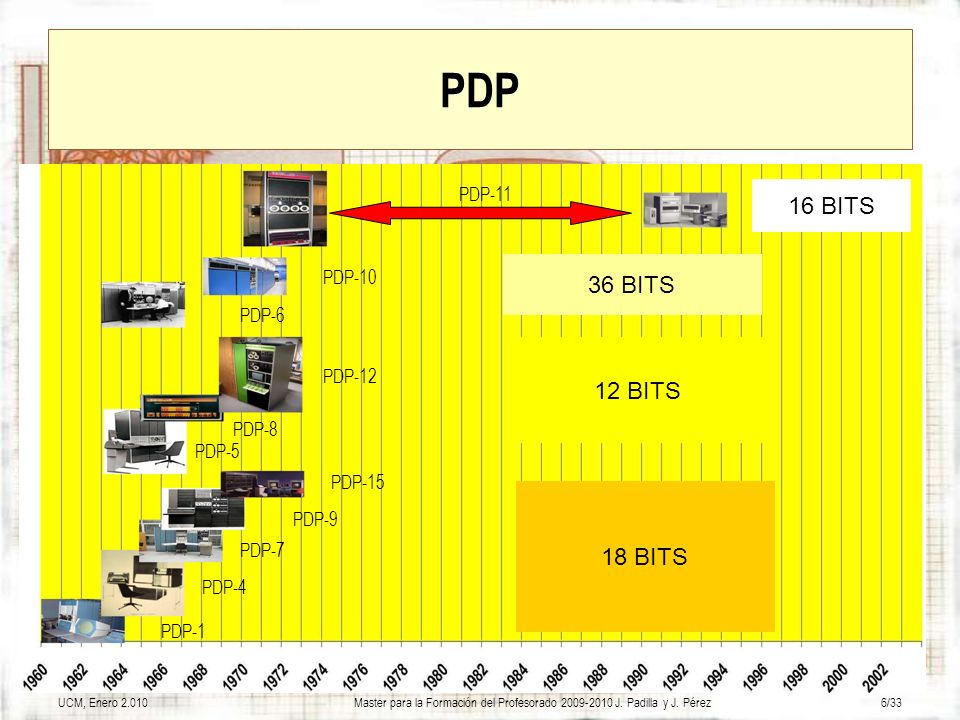 UCM, Enero 2.010Master para la Formación del Profesorado 2009-2010 J. Padilla y J. Pérez6/33 PDP PDP-1 PDP-4 PDP-8 PDP-12 PDP-6 PDP-10 PDP-11 PDP-5 PD