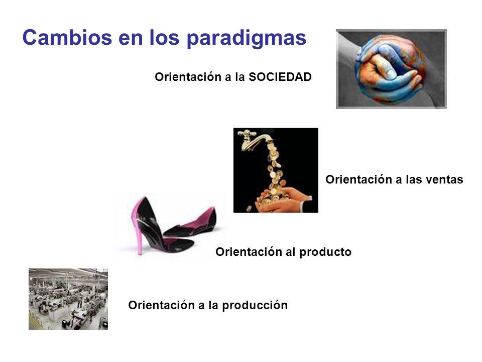 Cambios en los paradigmas Orientación a la producción Orientación al producto Orientación a las ventas Orientación a la SOCIEDAD
