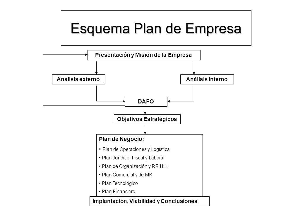 Esquema Plan de Empresa Presentación y Misión de la Empresa Análisis externoAnálisis Interno DAFO Objetivos Estratégicos Plan de Negocio: Plan de Oper