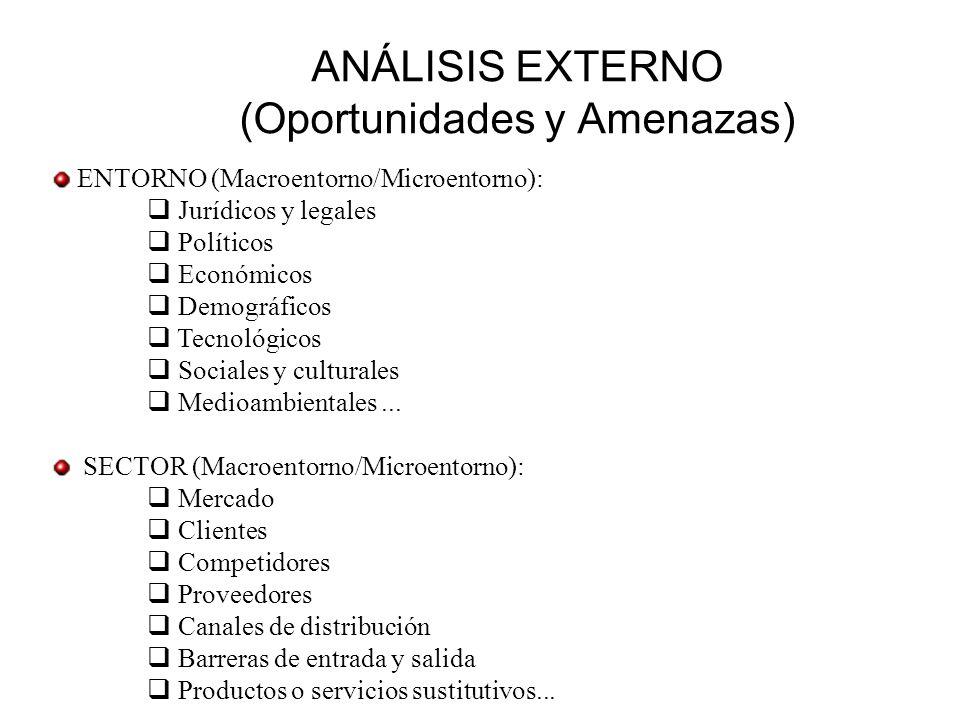 ANÁLISIS EXTERNO (Oportunidades y Amenazas) ENTORNO (Macroentorno/Microentorno): Jurídicos y legales Políticos Económicos Demográficos Tecnológicos So