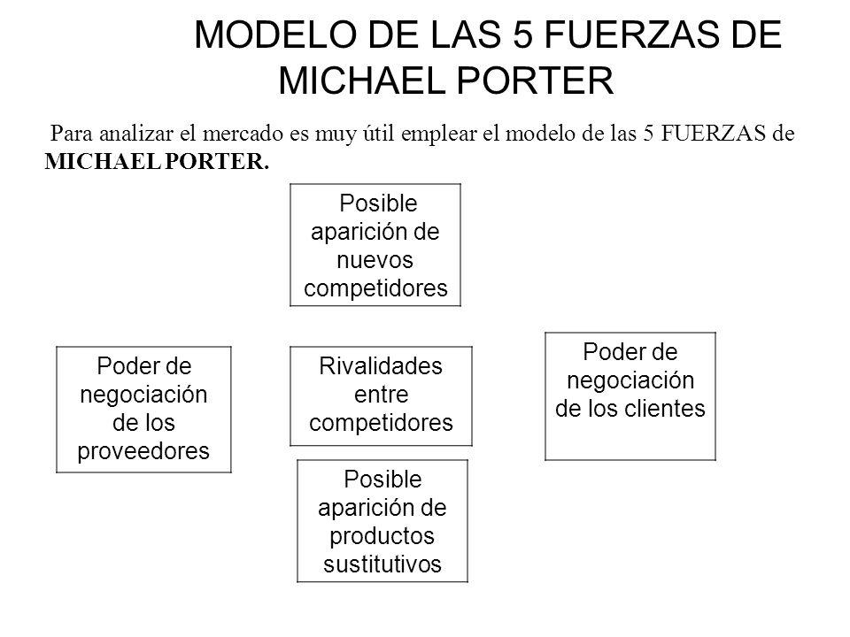 MODELO DE LAS 5 FUERZAS DE MICHAEL PORTER Para analizar el mercado es muy útil emplear el modelo de las 5 FUERZAS de MICHAEL PORTER. Rivalidades entre