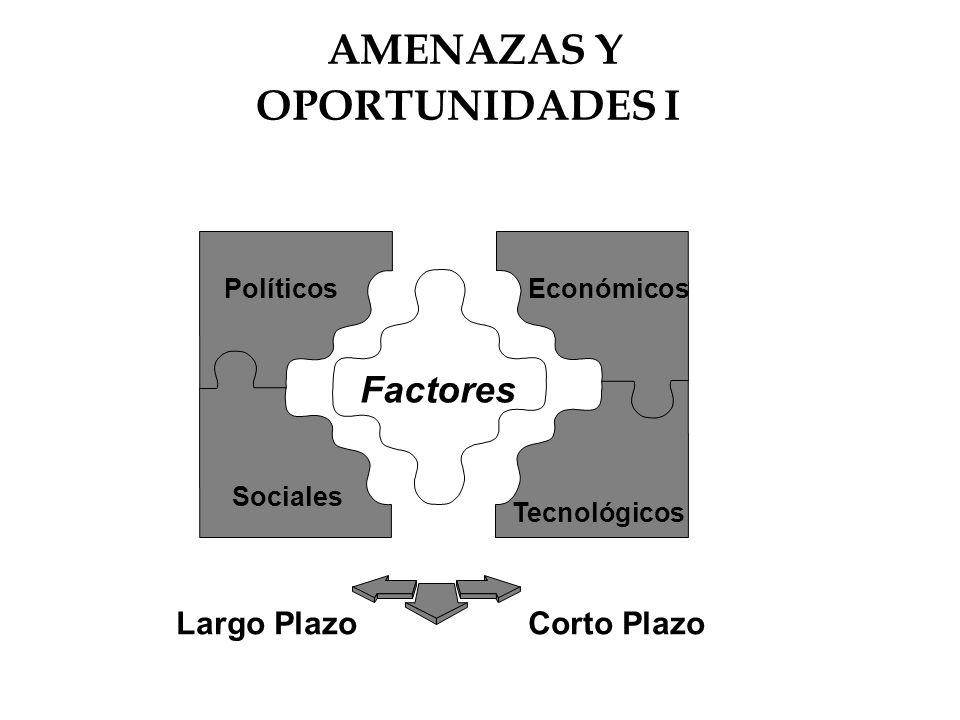 AMENAZAS Y OPORTUNIDADES I Factores Tecnológicos Sociales PolíticosEconómicos Largo PlazoCorto Plazo