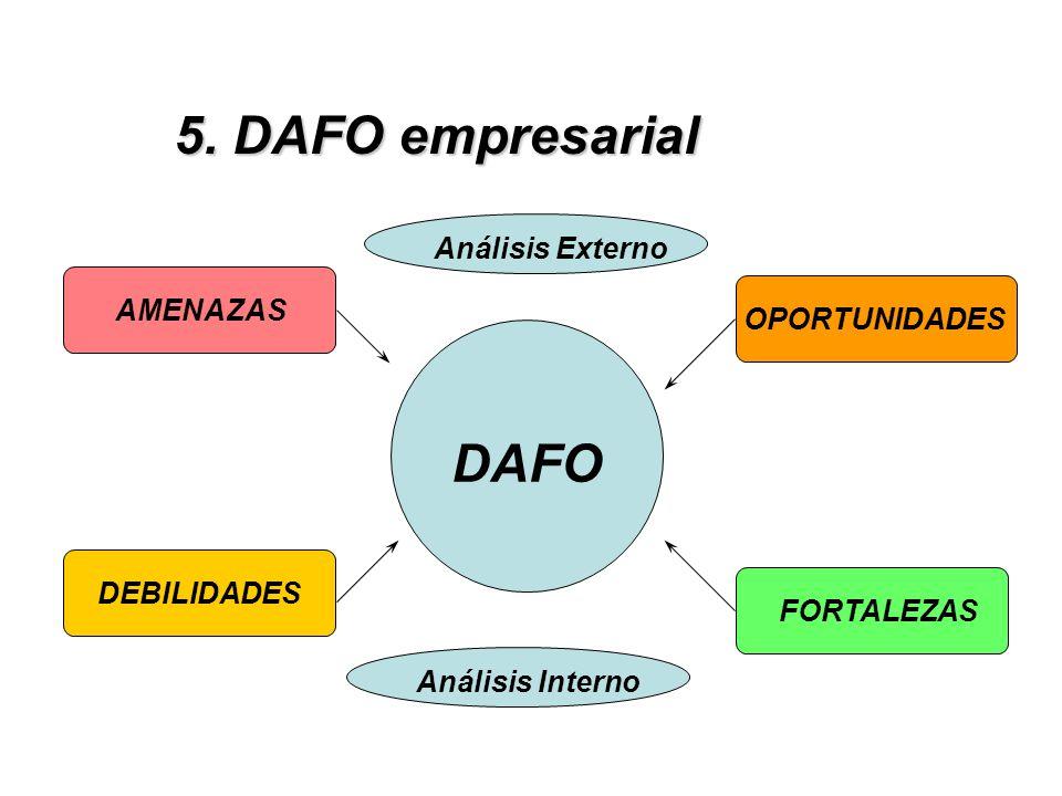 DAFO AMENAZAS DEBILIDADES OPORTUNIDADES FORTALEZAS Análisis Externo Análisis Interno 5. DAFO empresarial