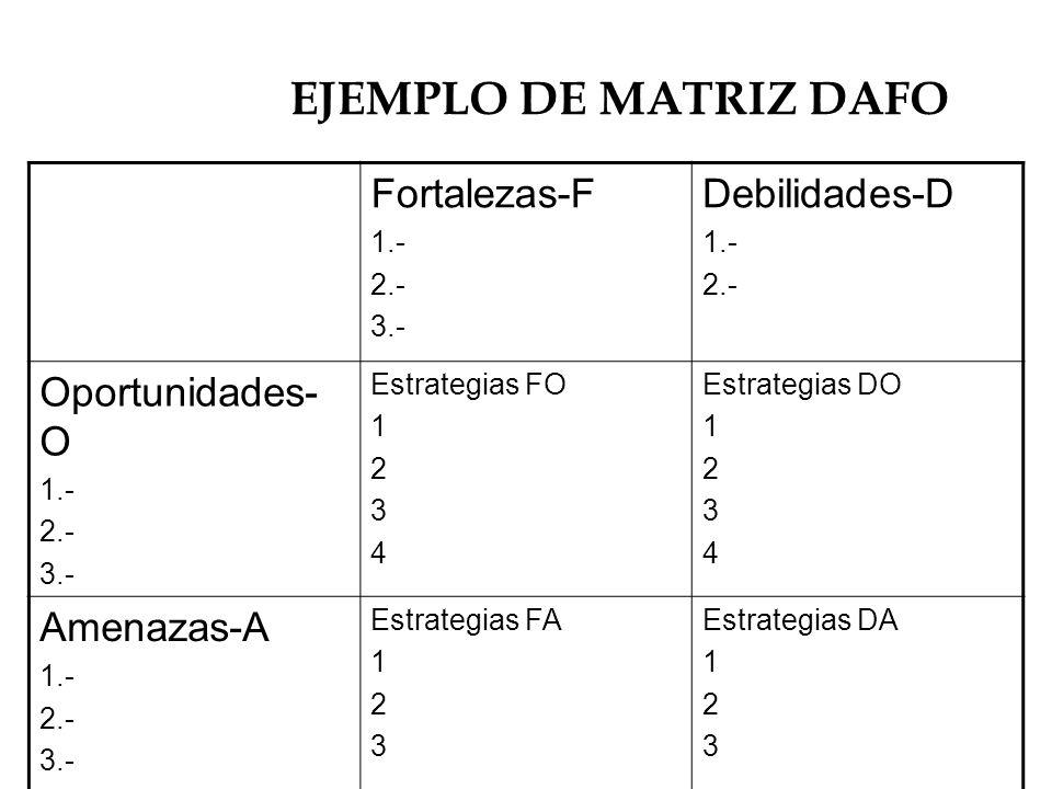 EJEMPLO DE MATRIZ DAFO Fortalezas-F 1.- 2.- 3.- Debilidades-D 1.- 2.- Oportunidades- O 1.- 2.- 3.- Estrategias FO 1 2 3 4 Estrategias DO 1 2 3 4 Amena