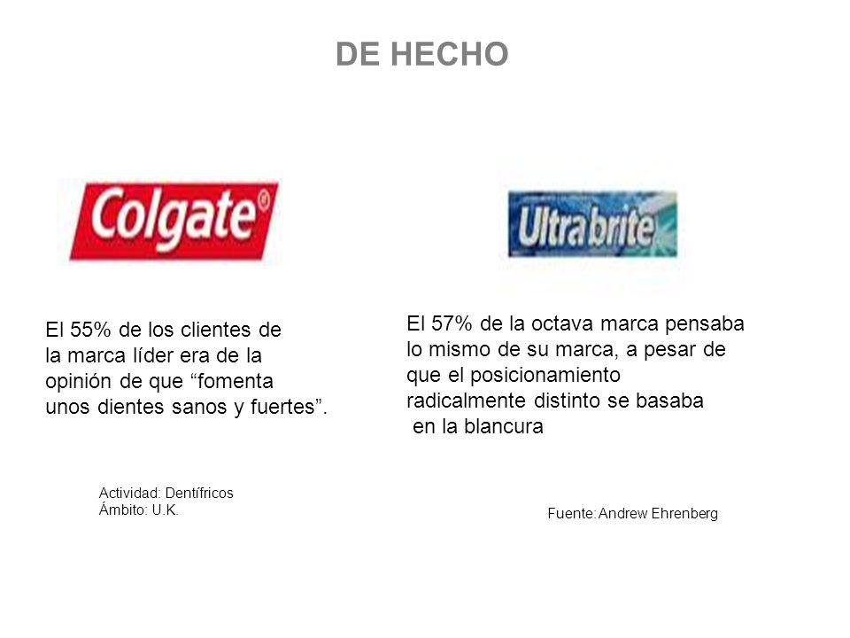DE HECHO El 55% de los clientes de la marca líder era de la opinión de que fomenta unos dientes sanos y fuertes. El 57% de la octava marca pensaba lo