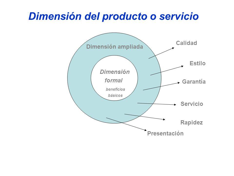 Dimensión del producto o servicio Dimensión formal beneficios básicos Dimensión ampliada Calidad Estilo Garantía Servicio Rapidez Presentación
