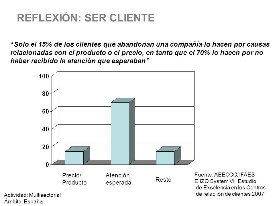 REFLEXIÓN: SER CLIENTE Solo el 15% de los clientes que abandonan una compañía lo hacen por causas relacionadas con el producto o el precio, en tanto q