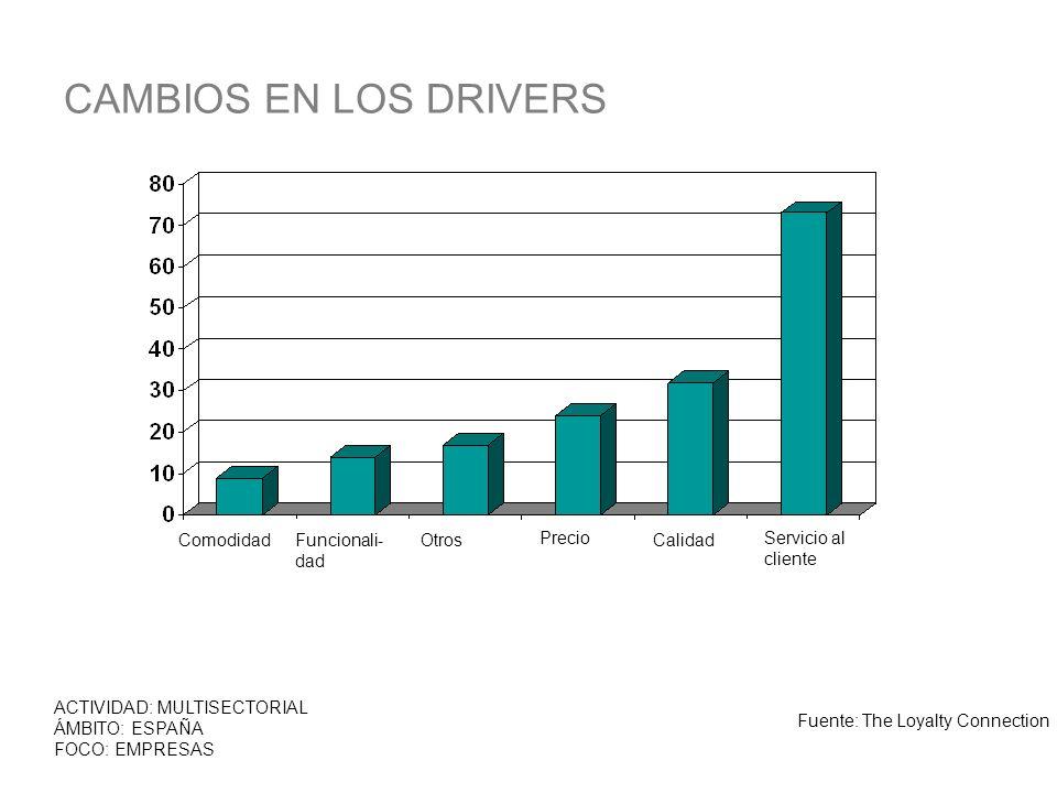 CAMBIOS EN LOS DRIVERS ACTIVIDAD: MULTISECTORIAL ÁMBITO: ESPAÑA FOCO: EMPRESAS Fuente: The Loyalty Connection ComodidadFuncionali- dad Otros Precio Ca