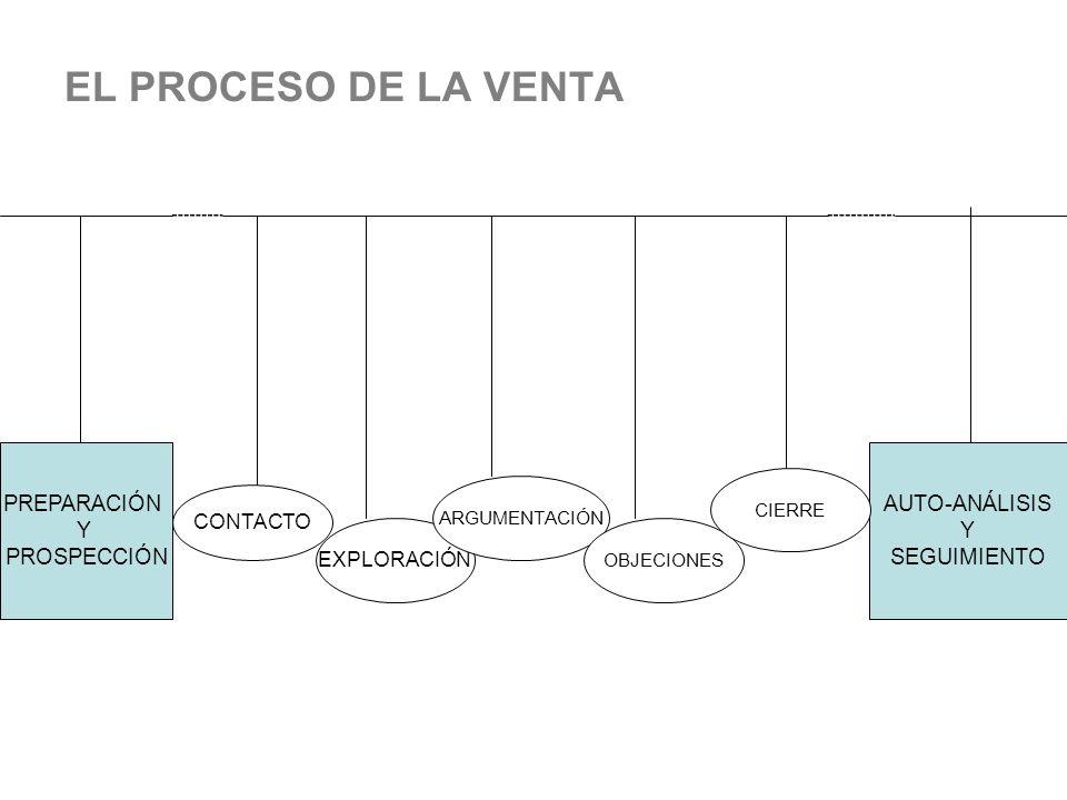 EL PROCESO DE LA VENTA PREPARACIÓN Y PROSPECCIÓN AUTO-ANÁLISIS Y SEGUIMIENTO CONTACTO EXPLORACIÓN ARGUMENTACIÓN OBJECIONES CIERRE