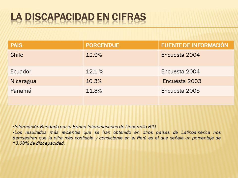 PAISPORCENTAJEFUENTE DE INFORMACIÓN Chile12.9%Encuesta 2004 Ecuador12.1 %Encuesta 2004 Nicaragua10.3% Encuesta 2003 Panamá11.3%Encuesta 2005 Informaci