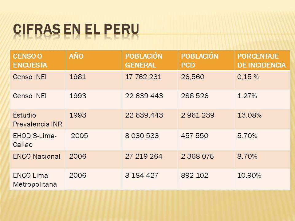 Plan de Igualdad de Oportunidades para las personas con discapacidad Decenio de las personas con discapacidad en el Peru 2007-2016.