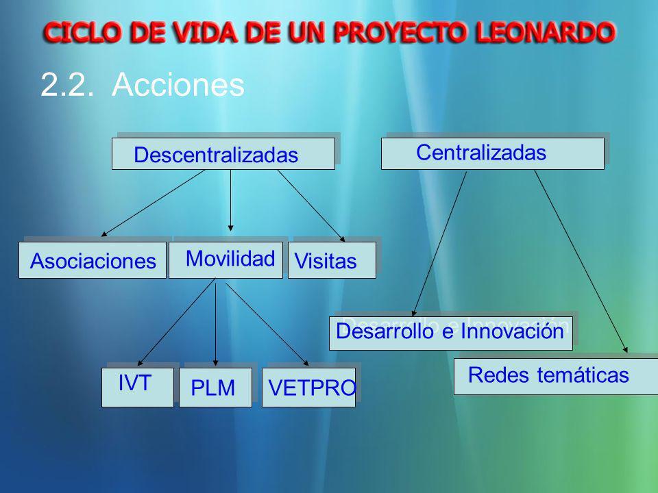 2.2. Acciones Descentralizadas Asociaciones Movilidad Visitas IVT VETPROPLM Centralizadas Redes temáticas Desarrollo e Innovación