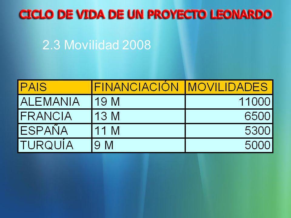 2.3 Movilidad 2008