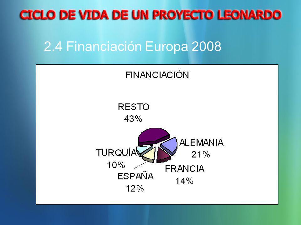 2.4 Financiación Europa 2008