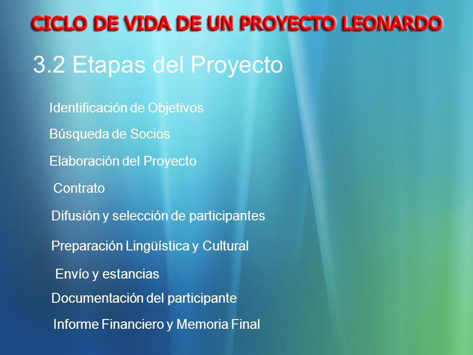 3.2 Etapas del Proyecto Contrato Difusión y selección de participantes Preparación Lingüística y Cultural Elaboración del Proyecto Búsqueda de Socios