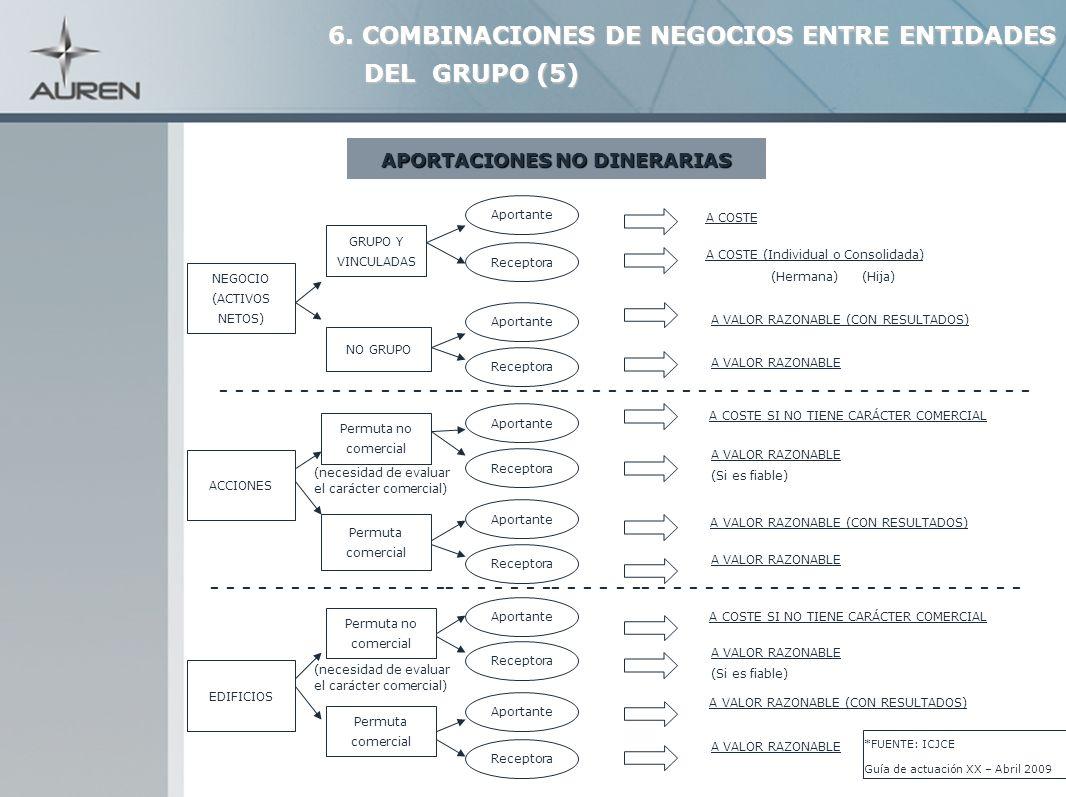 26 APORTACIONES NO DINERARIAS NEGOCIO (ACTIVOS NETOS) GRUPO Y VINCULADAS Aportante 6. COMBINACIONES DE NEGOCIOS ENTRE ENTIDADES DEL GRUPO (5) DEL GRUP