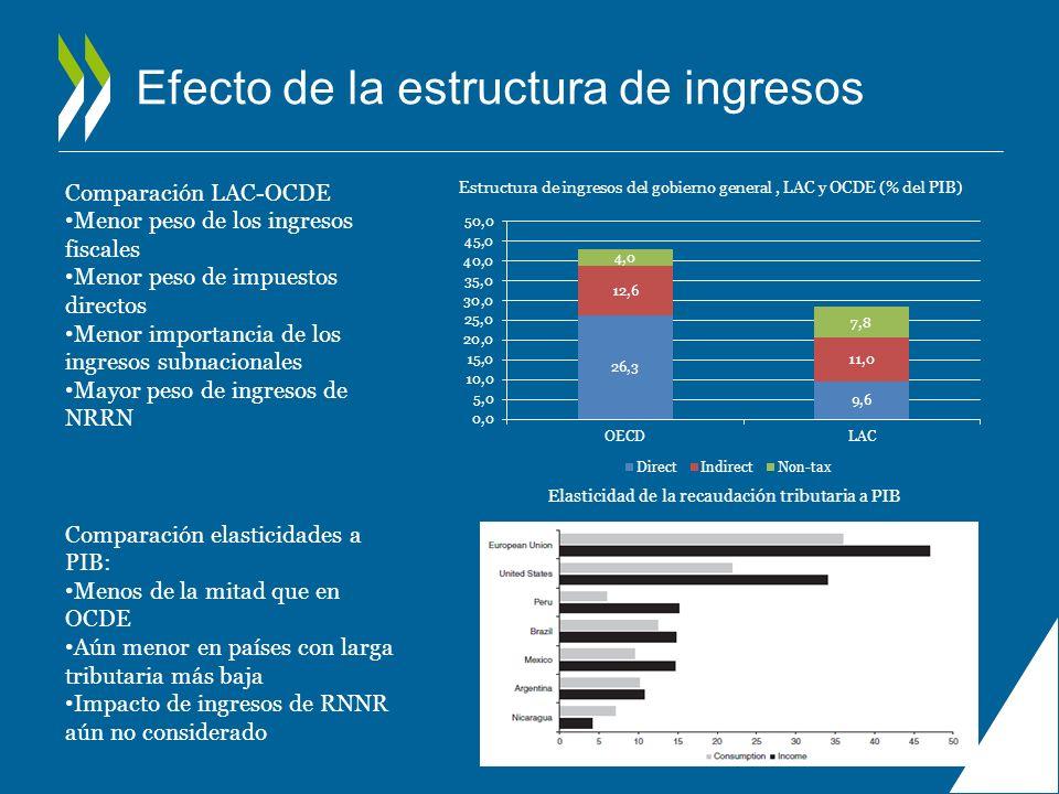 Efecto de la estructura de ingresos Estructura de ingresos del gobierno general, LAC y OCDE (% del PIB) Elasticidad de la recaudación tributaria a PIB