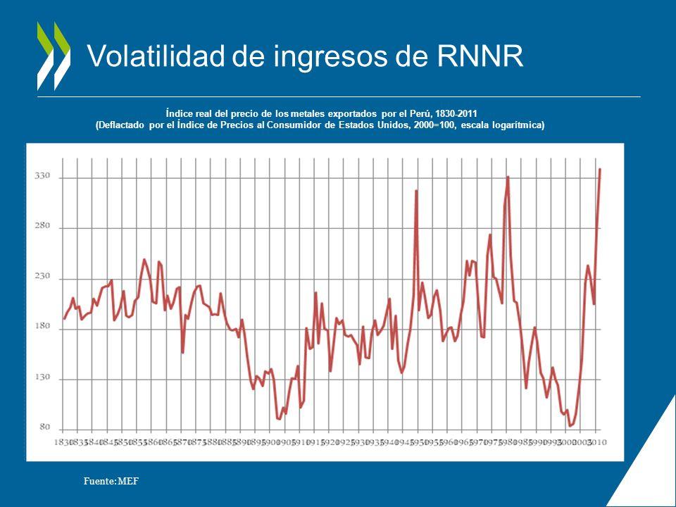 Volatilidad de ingresos de RNNR Índice real del precio de los metales exportados por el Perú, 1830-2011 (Deflactado por el Índice de Precios al Consum