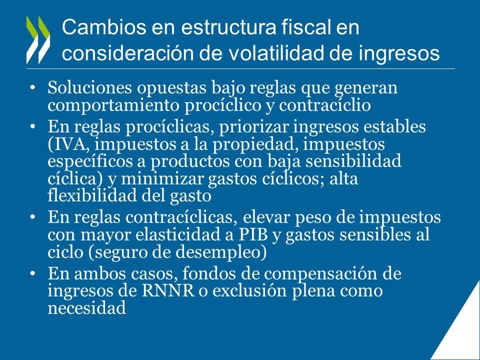 Cambios en estructura fiscal en consideración de volatilidad de ingresos Soluciones opuestas bajo reglas que generan comportamiento procíclico y contr