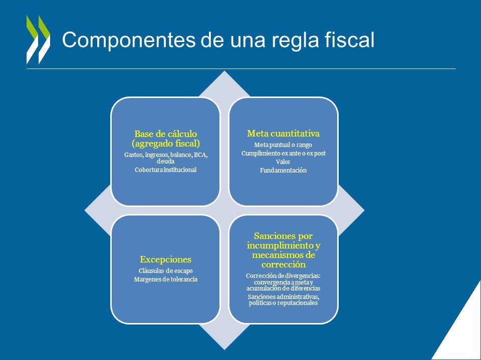 Componentes de una regla fiscal Base de cálculo (agregado fiscal) Gastos, ingresos, balance, BCA, deuda Cobertura institucional Meta cuantitativa Meta