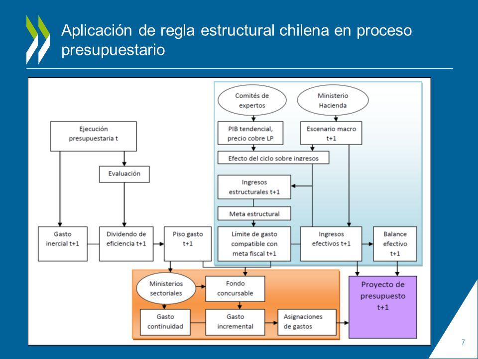 Aplicación de regla estructural chilena en proceso presupuestario 7