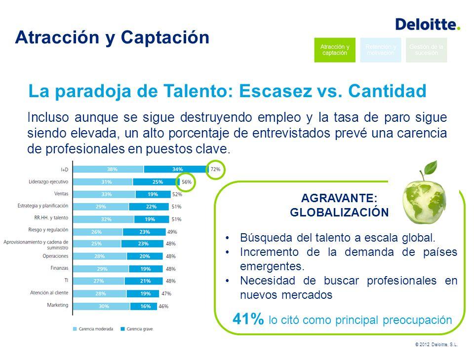 © 2012 Deloitte, S.L.Atracción y Captación ¿Qué están haciendo los mejores.