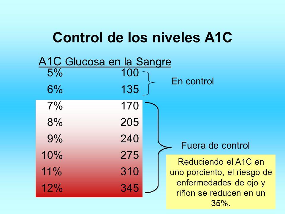 Control de los niveles A1C 5%100 6%135 7%170 8%205 9%240 10%275 11%310 12%345 En control Fuera de control Reduciendo el A1C en uno porciento, el riesg