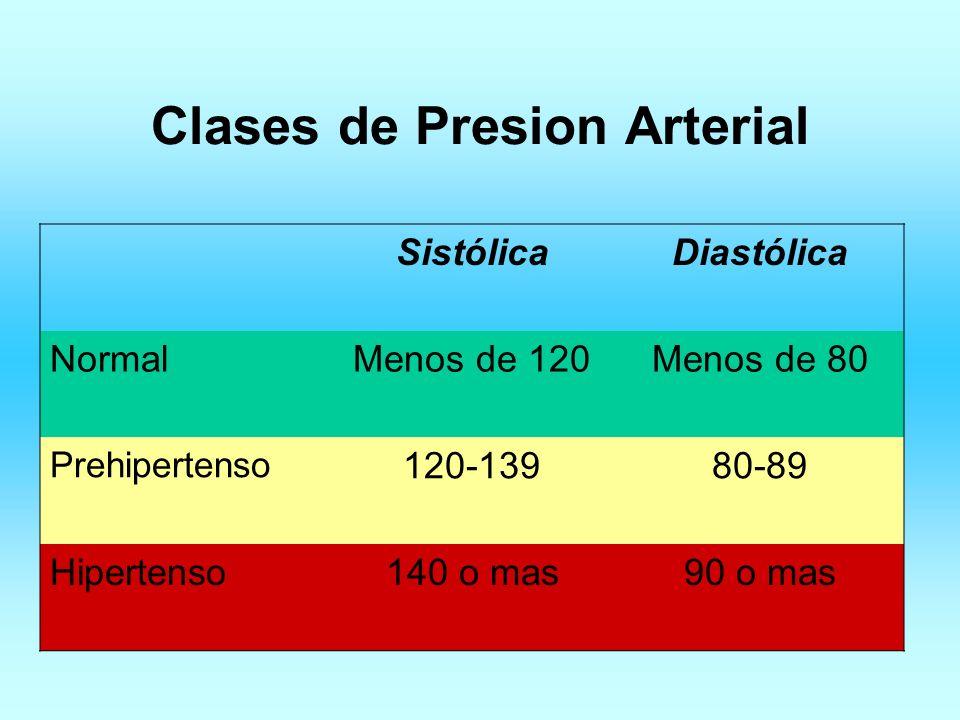 Clases de Presion Arterial SistólicaDiastólica NormalMenos de 120Menos de 80 Prehipertenso 120-13980-89 Hipertenso140 o mas90 o mas