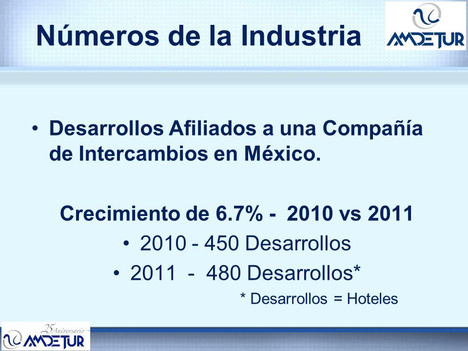 Números de la Industria Desarrollos Afiliados a una Compañía de Intercambios en México. Crecimiento de 6.7% - 2010 vs 2011 2010 - 450 Desarrollos 2011