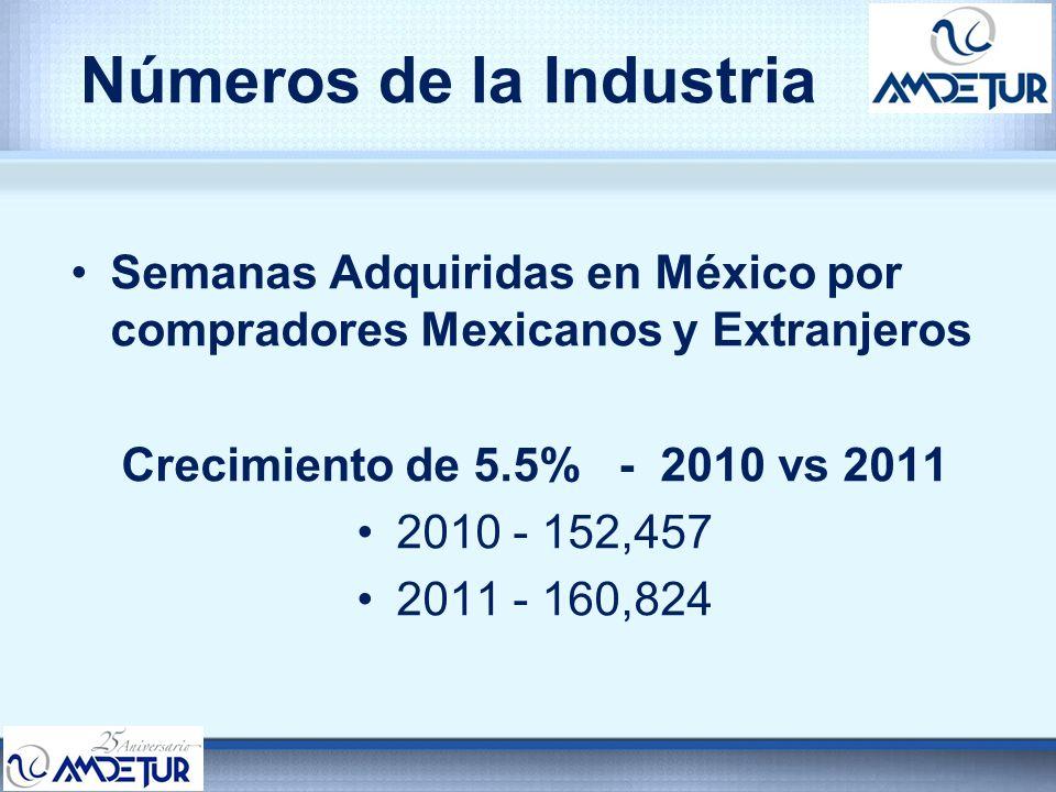 Números de la Industria Semanas Adquiridas en México por compradores Mexicanos y Extranjeros Crecimiento de 5.5% - 2010 vs 2011 2010 - 152,457 2011 -
