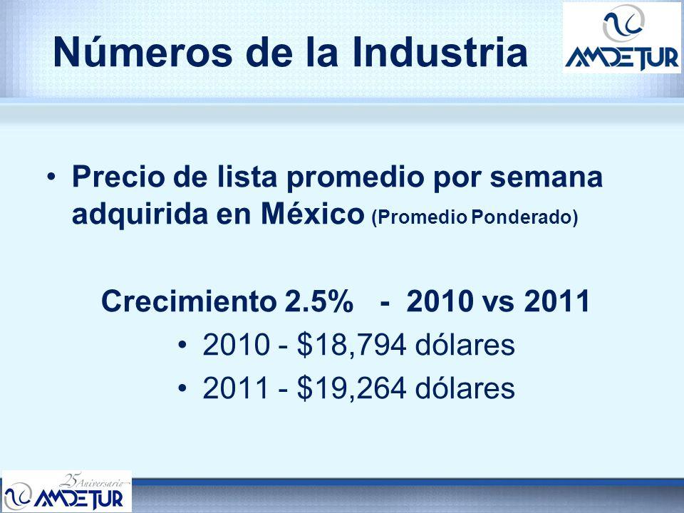 Números de la Industria Precio de lista promedio por semana adquirida en México (Promedio Ponderado) Crecimiento 2.5% - 2010 vs 2011 2010 - $18,794 dó