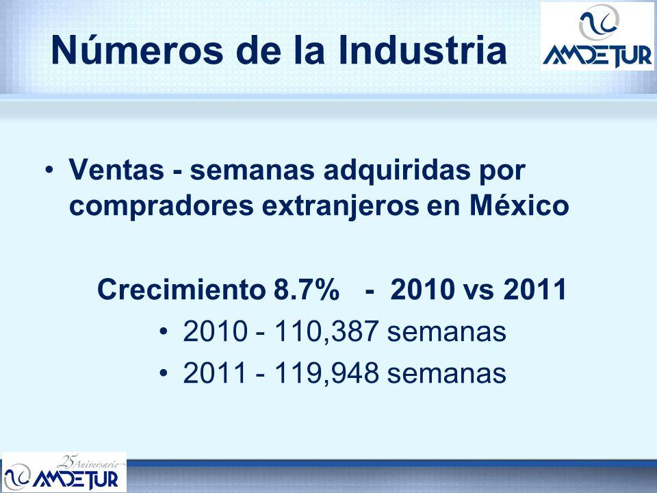 Números de la Industria Ventas - semanas adquiridas por compradores extranjeros en México Crecimiento 8.7% - 2010 vs 2011 2010 - 110,387 semanas 2011