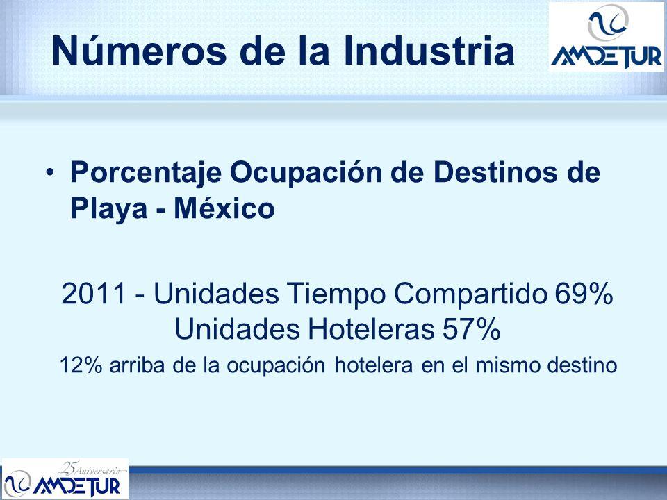 Números de la Industria Porcentaje Ocupación de Destinos de Playa - México 2011 - Unidades Tiempo Compartido 69% Unidades Hoteleras 57% 12% arriba de