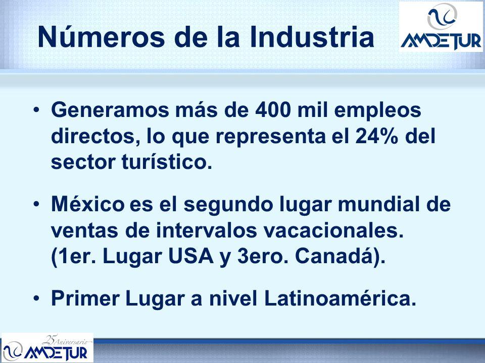 Números de la Industria Generamos más de 400 mil empleos directos, lo que representa el 24% del sector turístico. México es el segundo lugar mundial d