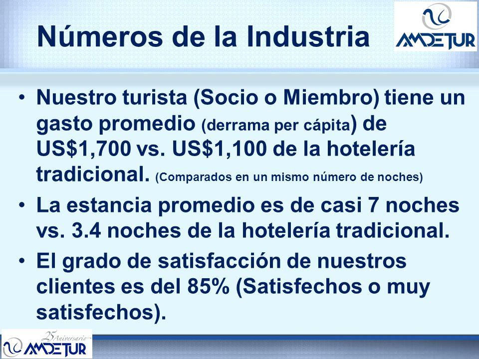Números de la Industria Nuestro turista (Socio o Miembro) tiene un gasto promedio (derrama per cápita ) de US$1,700 vs. US$1,100 de la hotelería tradi