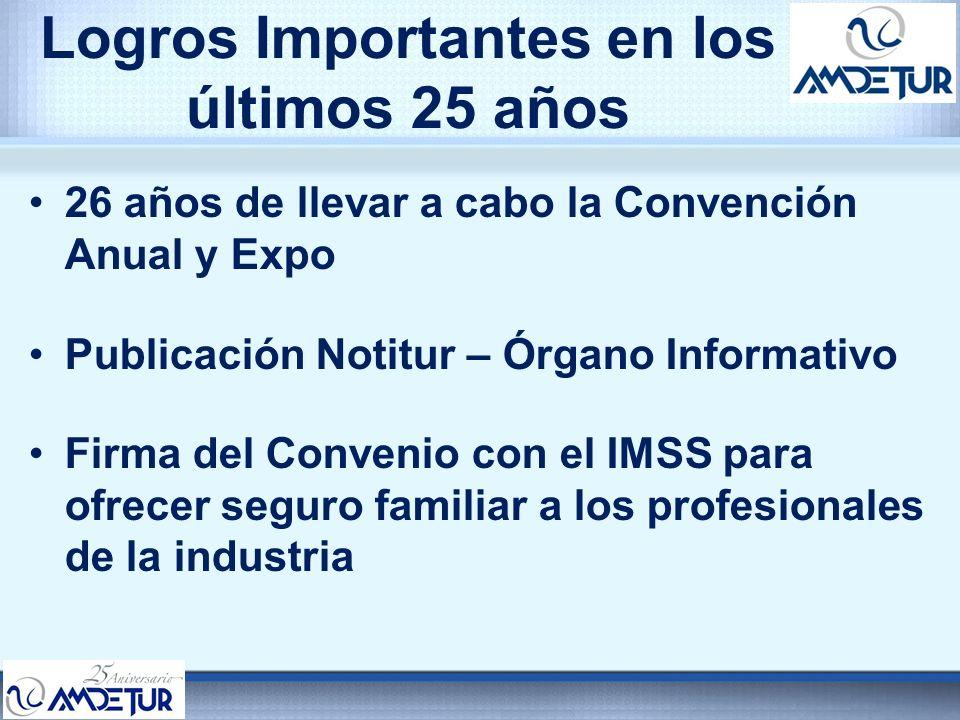 Logros Importantes en los últimos 25 años 26 años de llevar a cabo la Convención Anual y Expo Publicación Notitur – Órgano Informativo Firma del Conve