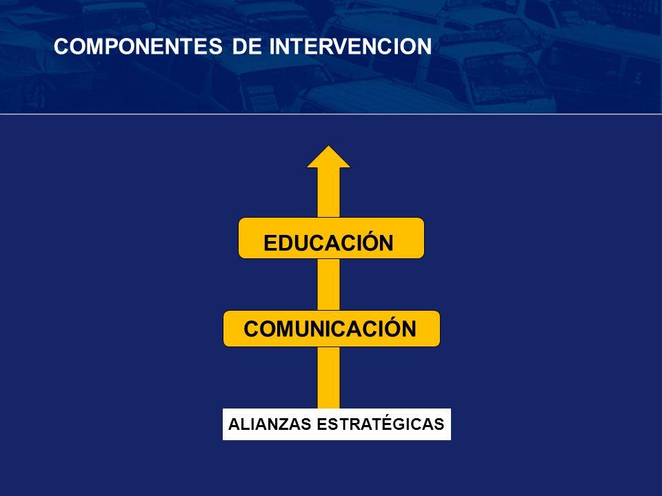 COMPONENTES DE INTERVENCION COMUNICACIÓN EDUCACIÓN ALIANZAS ESTRATÉGICAS
