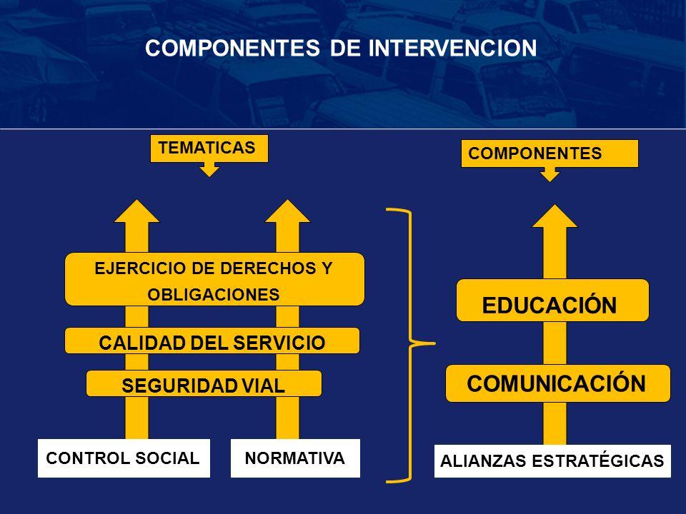 CONTROL SOCIAL COMPONENTES DE INTERVENCION EJERCICIO DE DERECHOS Y OBLIGACIONES SEGURIDAD VIAL CALIDAD DEL SERVICIO NORMATIVA TEMATICAS COMPONENTES CO