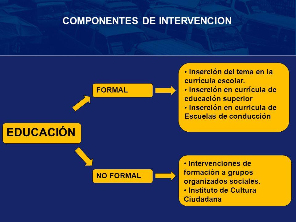 COMPONENTES DE INTERVENCION EDUCACIÓN NO FORMAL FORMAL Inserción del tema en la currícula escolar. Inserción en currícula de educación superior Inserc
