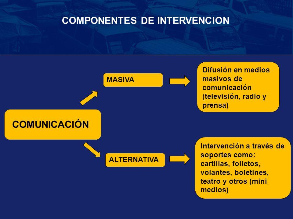 COMUNICACIÓN COMPONENTES DE INTERVENCION ALTERNATIVA MASIVA Difusión en medios masivos de comunicación (televisión, radio y prensa) Intervención a tra